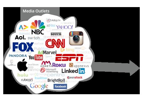 media targeting