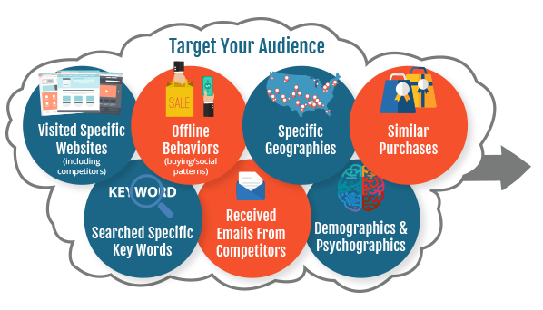 target-marketing-cloud